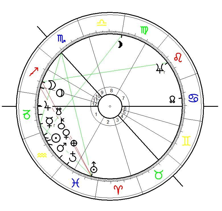Astrology Birth Chart for Robert Burns born on 25 January 1759 at 7:00 at Alloway, Scotland