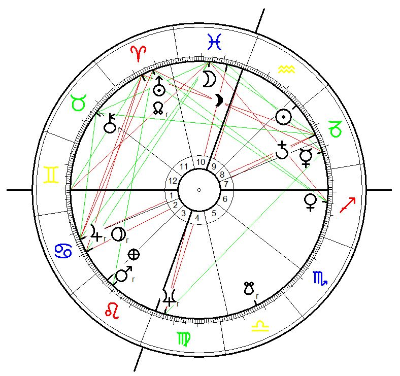 Astrology Birth Chart for Sam Cooke born on 22 January 1931 at 14:10 in Clarksdale, Mississipi