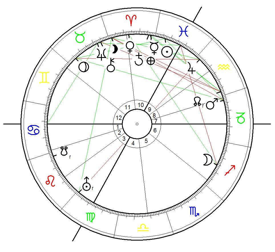Astrological Birth Chart for Albert Einstein born on 14 March 1879 at 11:30 in Ulm.