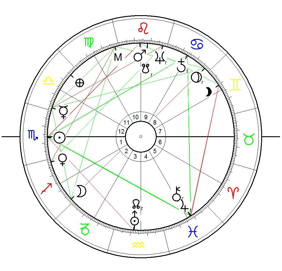 Sonnenstandshoroskop für Ernst Hartmann berechnet für den 10.11.1915 in Mannheim. Leider hab ich noch keine exakte Geburtsuhrzeit recherchieren können - deshalb ist das Horoskop für Sonnenaufgang mit äqualen Häusern berechnet.