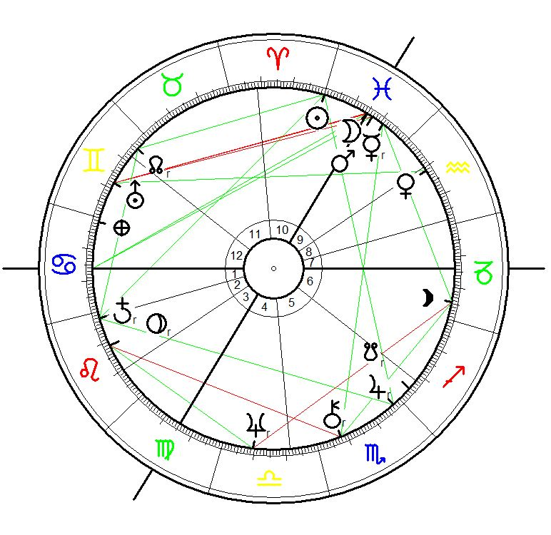 Zika Virus Chart 1 - Astrological Chart for the Sun ingress into Aries and start of the astrological year 1947 on 21st March calculated for 12:13 and London as the world capital of that era.
