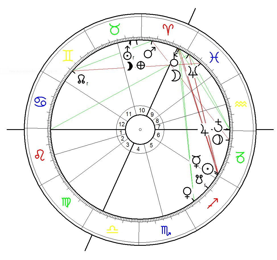 Jupiter -Saturn Conjunction at 0°29`Aquarius on 21.12.2020 at 18:20 calculated for London