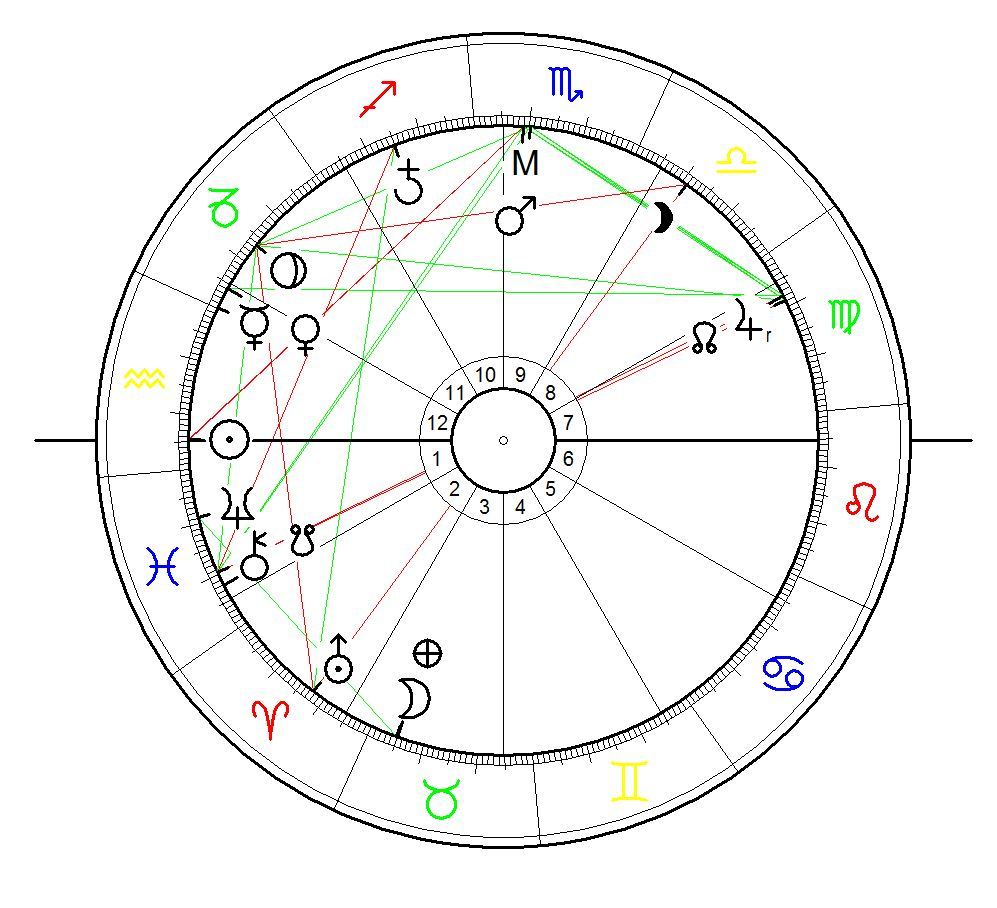 """Astrological Sunrise Chart for the invasion of Hairy Panic Grass in Wattaranga, Victoria, australia on 14 February 2016 (date is approximate: """"from the beginning of this week), calculated for sunrise with equal house system"""