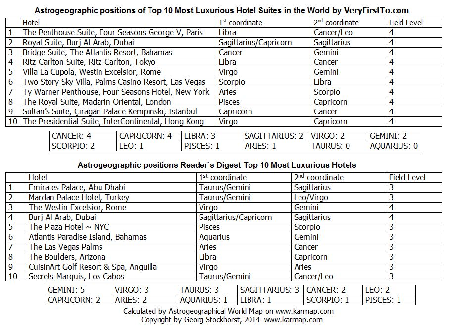 Top 10s of Most Luxurious Hotels astrogeographical positions