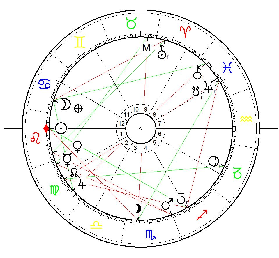 Astrological Chart for the Zika warning for Miami issued on 1 August 2016 calculated for sunrise with equal house system