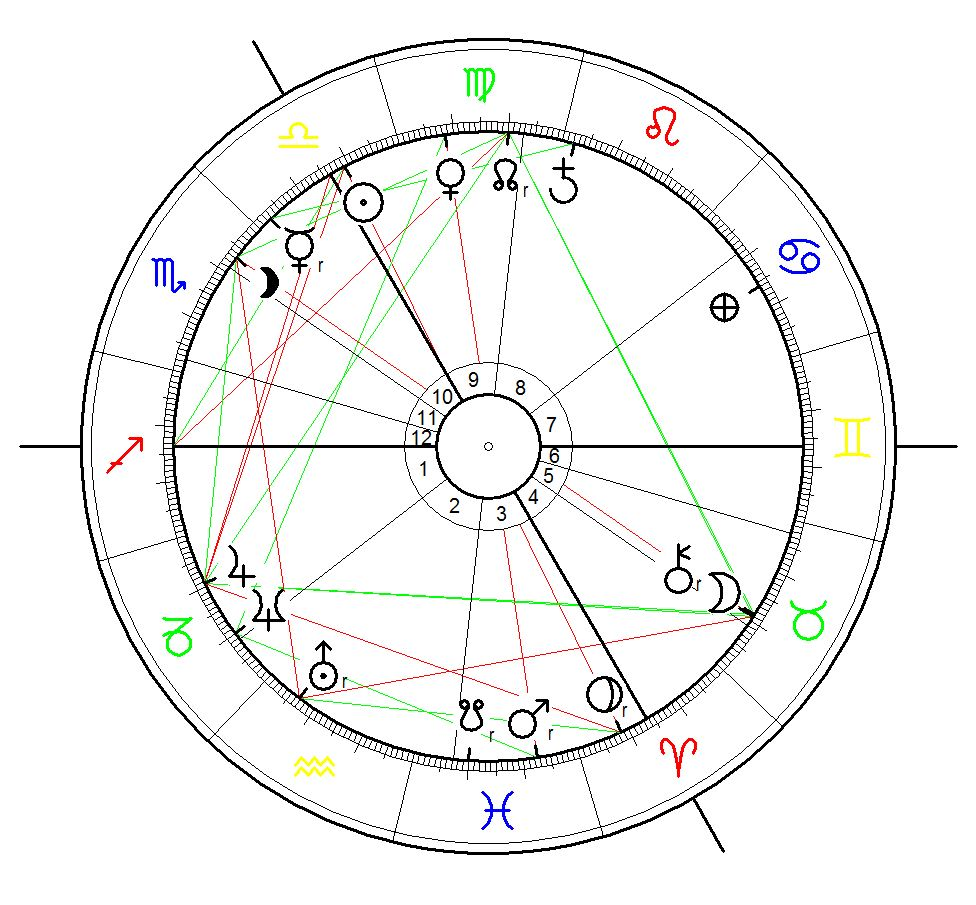 Astrological Birth Chart for Belgium calculated forthe day of the Declaration of Independence on 4 October 1830. There is noch exact time data for the moment - the chart is calculated for 12:00 noon - interpretation as the day`s climax chart is useful!