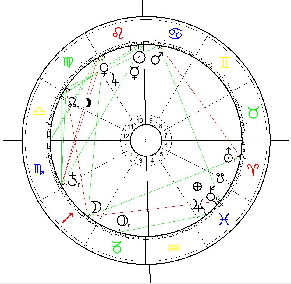 Horoskop für die Ankündigung das es keine Tieropfer mehr im Gadhimai Tempel geben soll 28.5.2015, berechnet für 12:00 Mittags ohne exakte Uhrzeit