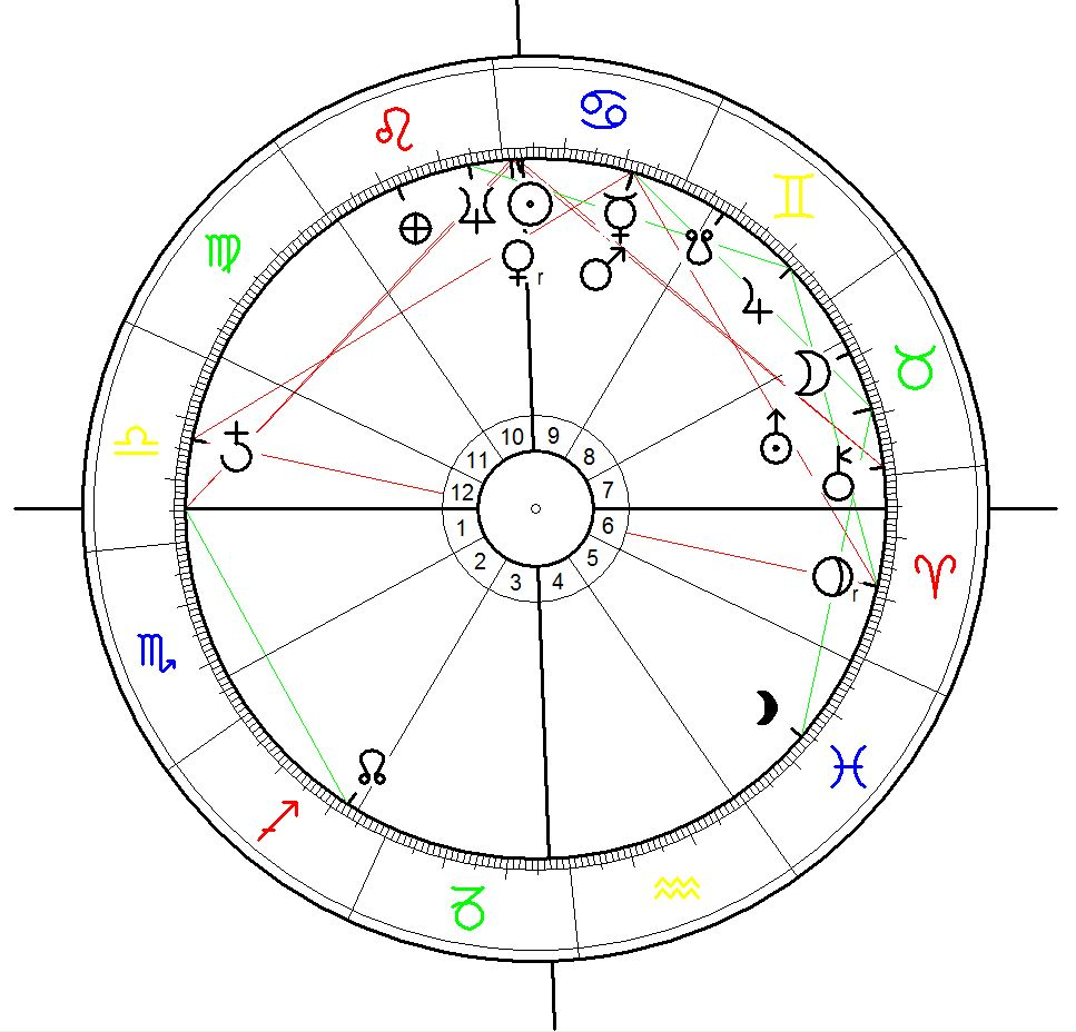 Astrology Chart for the Capture of Jerusalem during the 1st crusade on 15 July 1099 calculated for 2:00 noon