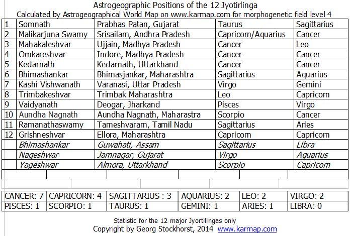 Astrologie und Astrogeographie der Jyotir Lingam Tempel