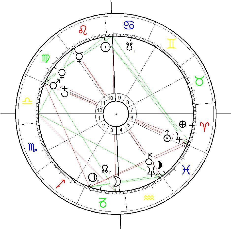 Astrology Chart Maitreya Buddha consecration on 25. Jul 2010, calculated for 12:00 LMT.