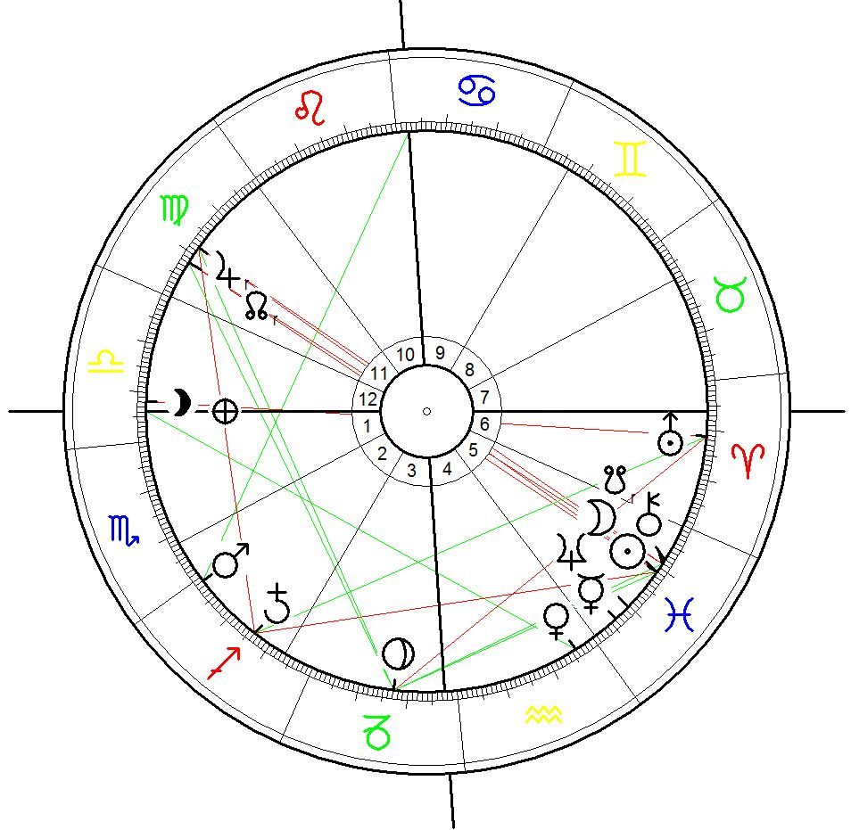 New Moon 9 March 2015 calculated for Washington, DC - as you can see the constellation between Sun, Moon, Jupiter and saturn is far from the angles and thus not at the climax of its effective tension for east coast of the USA