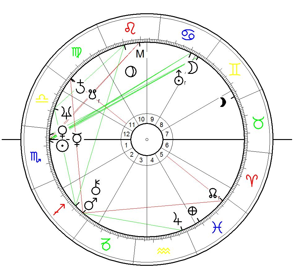 Astrology Sunrise Birth Chart for Zaha Hadid calculated for 31 October 1950 for sunrise over her birth place Baghdad, Irak. Exact birth time unknown!!