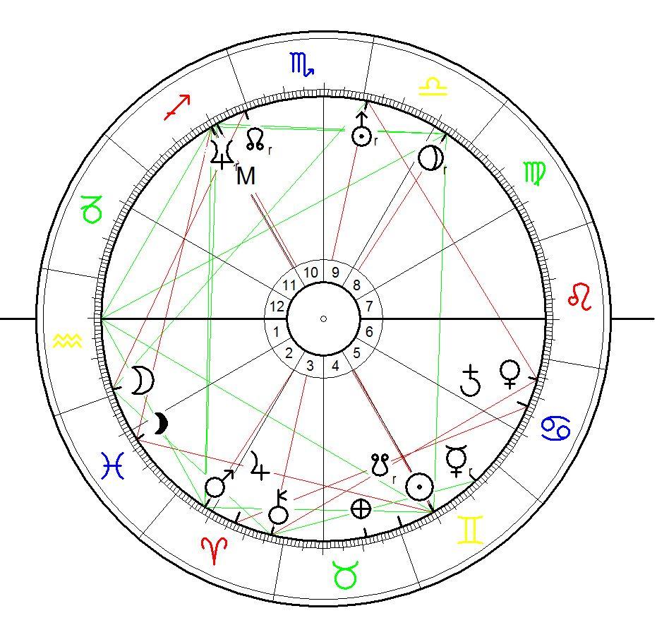 Horoskop für Frauke Petry geb am :1. Juni 1975 berechnet für 0:00 sowie mit äqualen Häusern und dem Mond Ende des Zeichens Wassermann