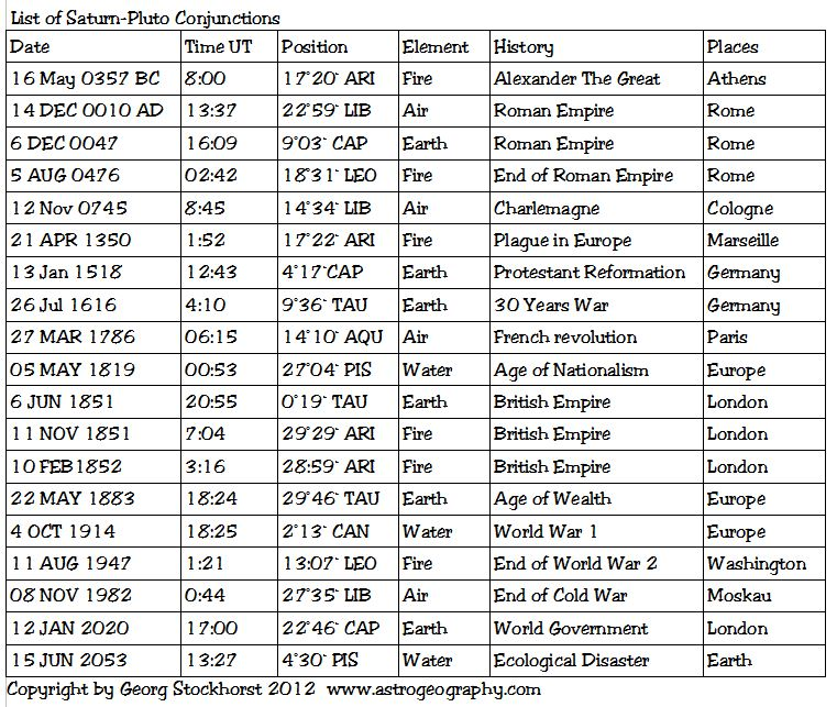 List of Pluto Saturn Conjunctions