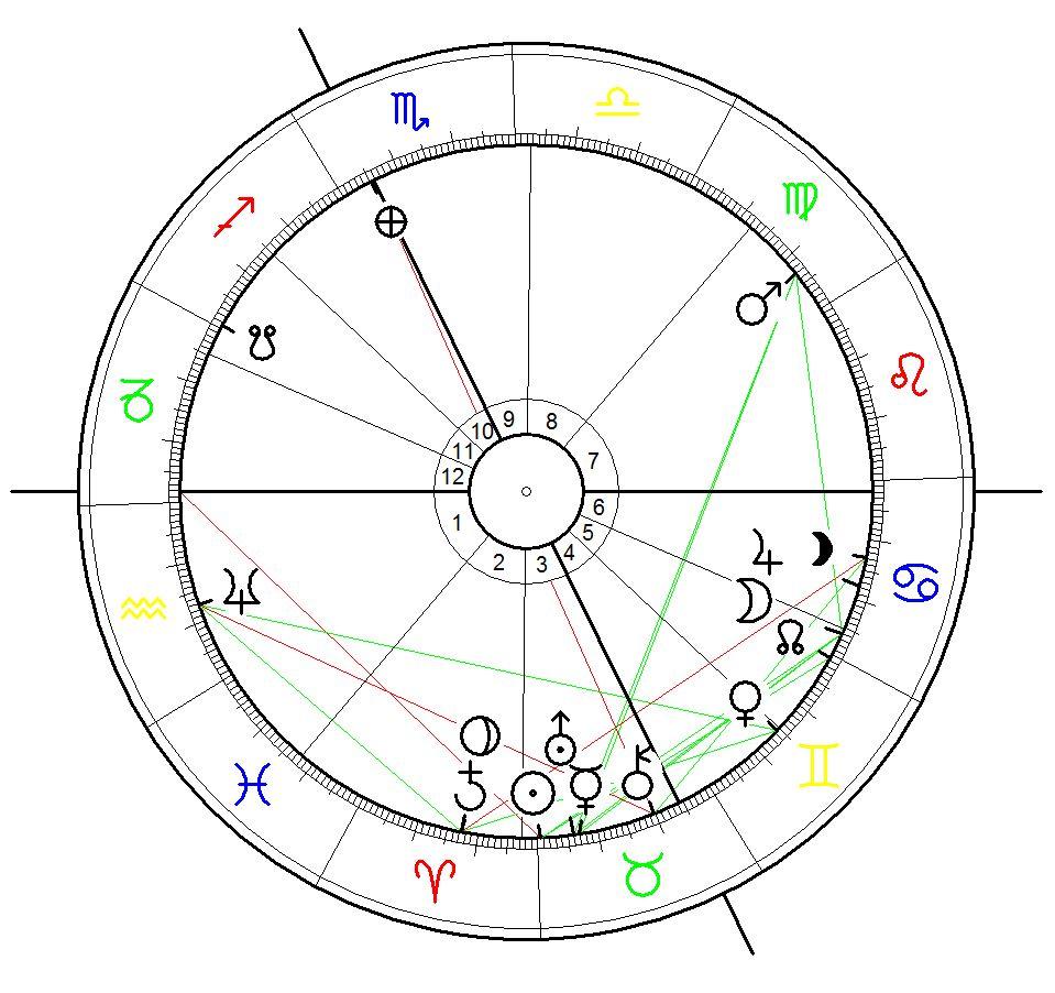 Saturn - Pluto Konjunktion während der Schwarzen Pest (1347-53) berechnet für den 21.4.1350. 1:32, Genua, Italien - einen der Häfen durch die die Epidemie nach Europa gelangte