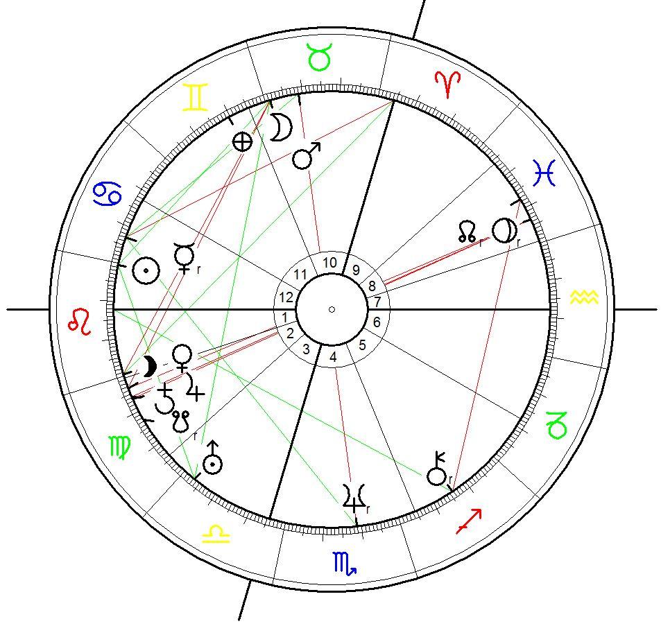Horoskop für Alexandre Dumas geboren am 24. Jul 1802, 5:30 in Villers Cotterêts, F