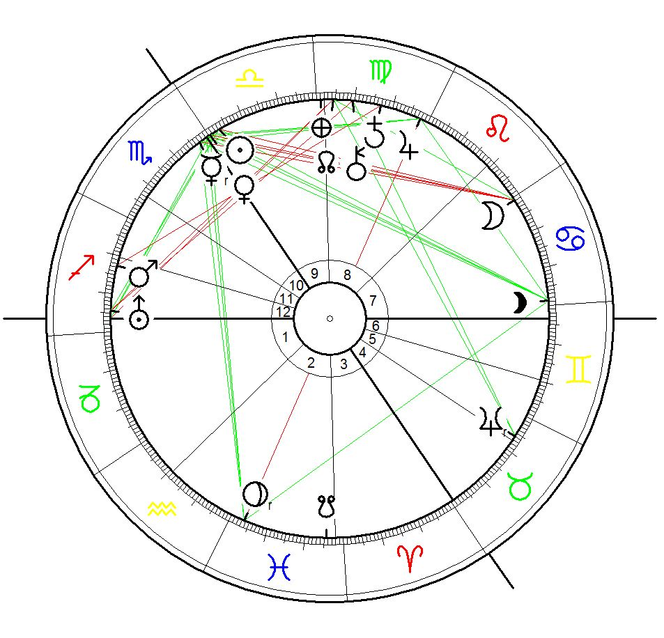 Astrological Chart for the Battle of Hastings on 14 October (julian date) 1066 calculated for 12:00 noon at Hastings