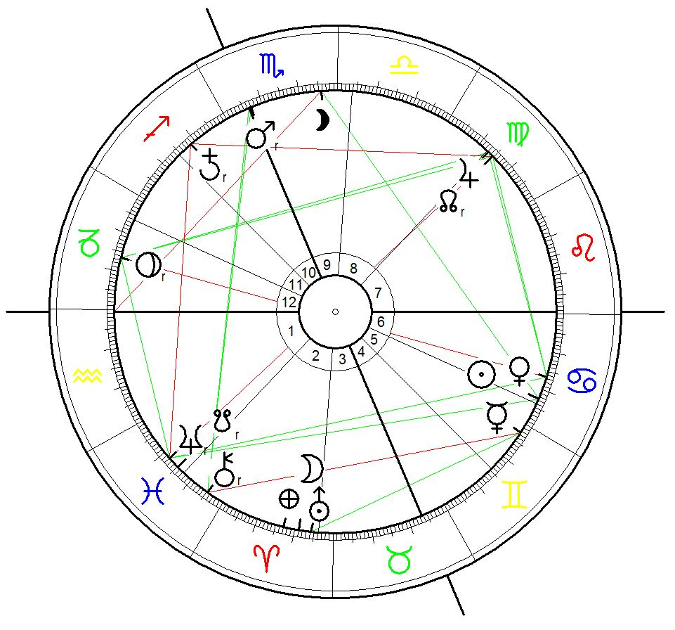 Astrological Chart for the Istanbul Atatürk Airport Terrorist Attack on 28 June 2016 at 22:00