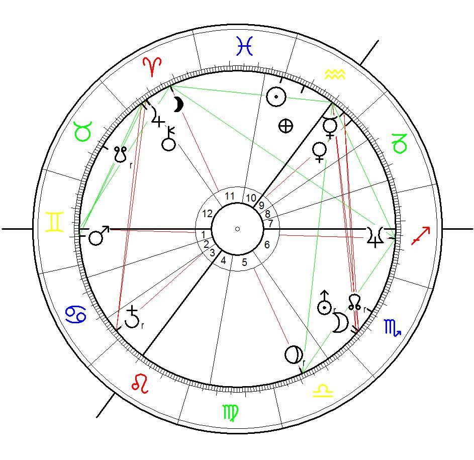 Horoskop für Jan Delay - berechnet für 2ß. februar 1976 mit hypothetischer Uhrzeit für Aszendent Zwilling