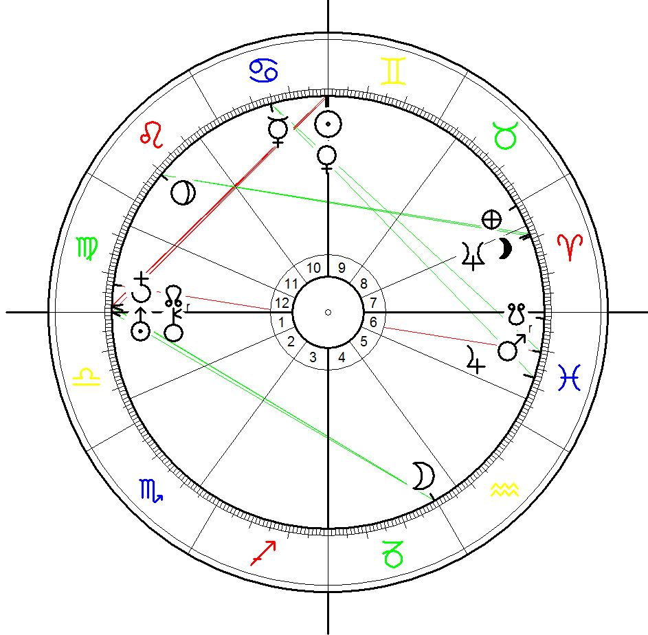 Astrological chart for the Magna Carta calculated for 15 June 1215 (jul.) at 12:00 noon at Runnymede
