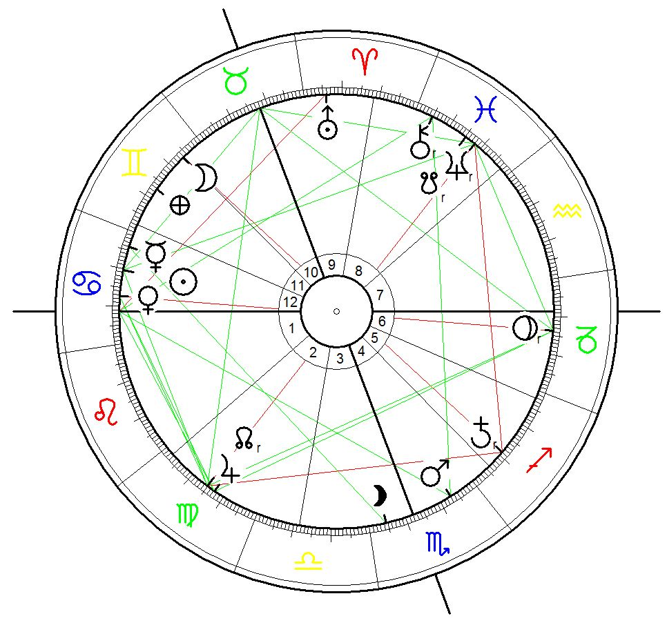 Astrological Chart for the Australian Federal Elections on 2 July 2016 calculated for the opening of the polling stations at 8:00 a.m.
