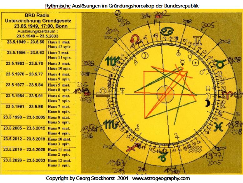 Rythmische Auslösungen im Horoskop der Bundesrepublik Deutschland