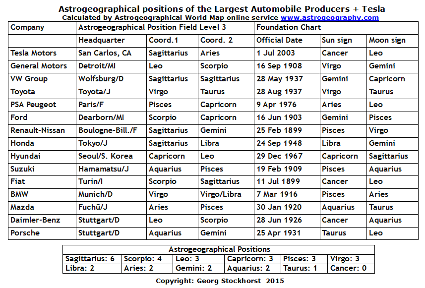 Astrogeographical positions of the largest Largest Automobile Producers worldide plus Tesla