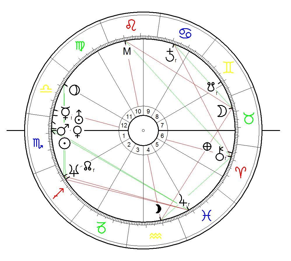 Sonnenstandshoroskop für Adrian Ursache geboren am 1. November 1974 in Raum Kampolung in Rumänien