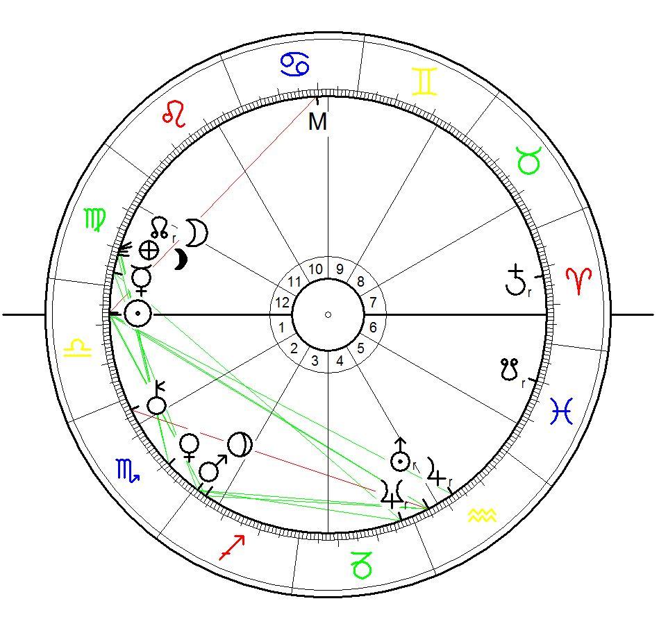 Sonnenstandshoroskop für Jana Alexejewna Kudrjawzewa geboren am 30. September 1990 in Moskau