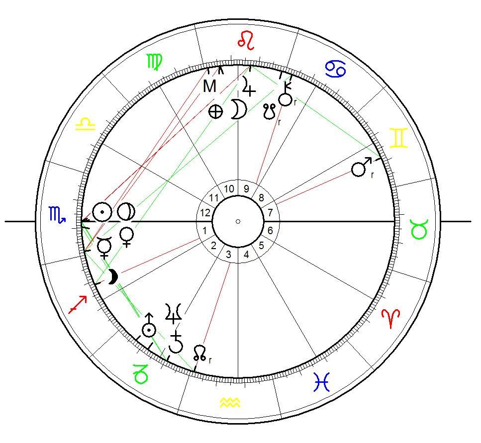 Sonnenstandshoroskop für Kristina Vogel geboren am 10.11.1990 in Leninskije, Kirgisistan