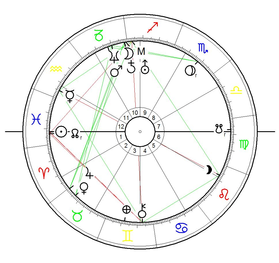 Sonnenstandshoroskop für Sebastian Brendel geboren am 12. März 1988 in Schwedt/Oder in der Uckermarck