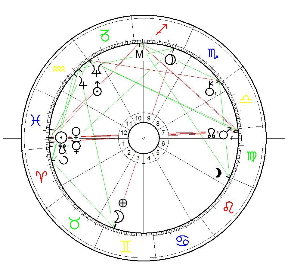 Sonnenaufgangshoroskop für Simone Biles die zur Zeit beste Turnerin der Welt geboren am 14. März 1997,Columbus, Ohio