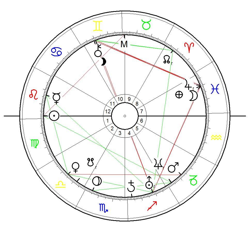 Sonnenstandshoroskop für Usain St. Leo Bolt geboren am 21. August 1986 (Alter 29), Sherwood Content, Jamaika