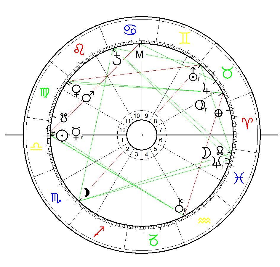 Horoskop für Arthur Edward Waite geb. am 2. Oktober 1857, Brooklyn, New York City berechnet für Sonnenaufgang mit äqualem Häusersystem