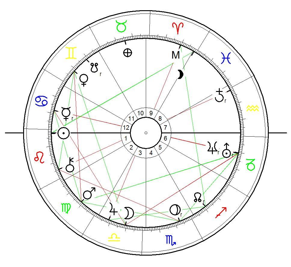 Horoskop für Fedor Holz geboren am 25. Juli 1993 in Saarbrücken.. Das Horoskop ist als Sonnenstandshoroskop für Sonnenaufgang berechnet.