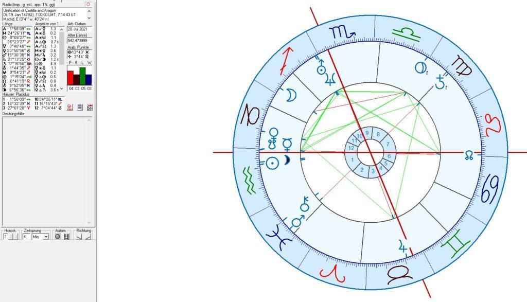 Birth Chart I of Spain