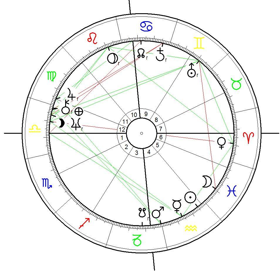 Horoskop für die Bombaridierung von Dresden am 13.2.1945 berechnet für den Beginn der Luftangriffe um 22:10.