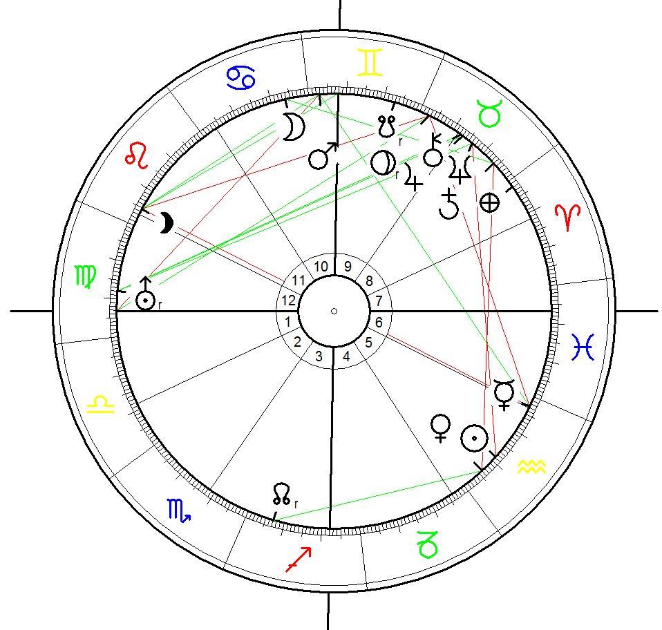 Birth Chart for Franklin D. Roosevelt born on 30 January 1882, 20:45, Hyde Park (Dutchess County), New York