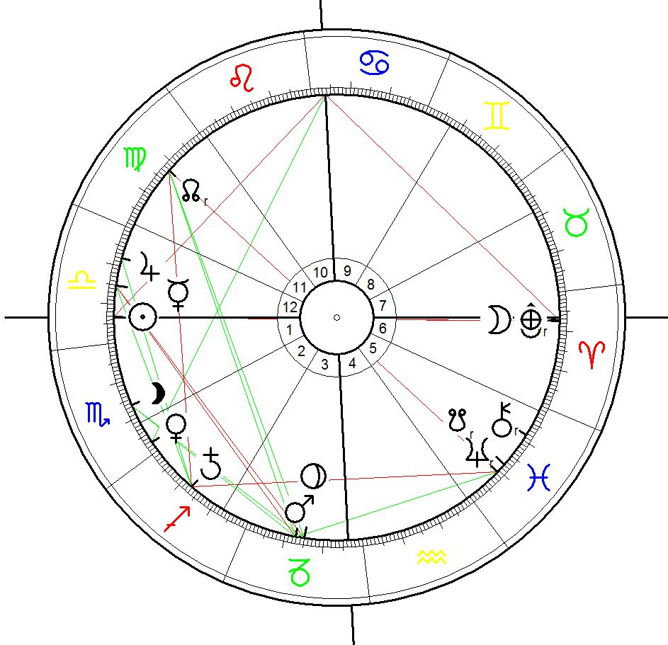 Astrological Chart for the start of the final Battlle of the reconquering of Mossul on 15 Oct 2016 calculated for sunrise