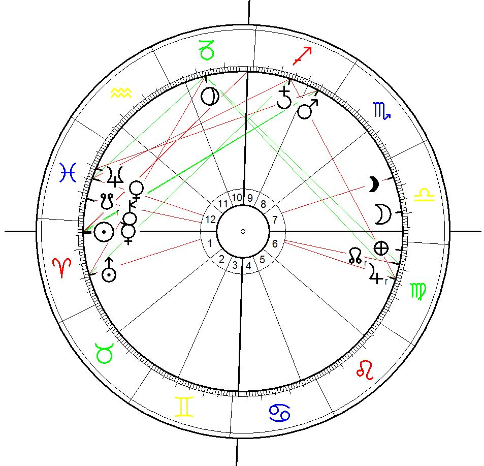 Astrological Chart for the start of the Mossul offensive 2016, cvalculated for 14 March 2016 at sunrise