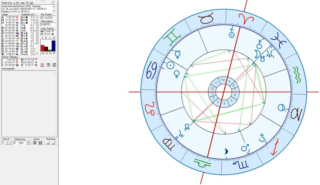 Spain Elections in Astrology