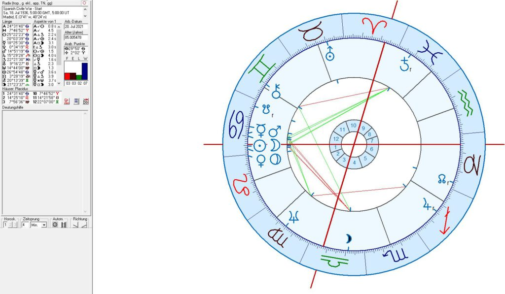 Spanish Civil War in astrology
