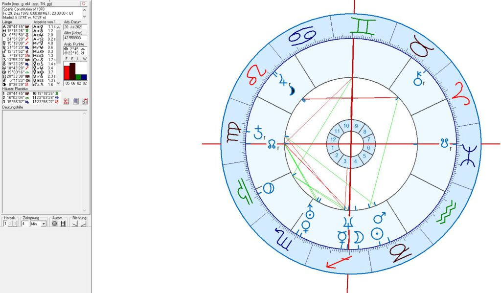 Spanish Constitution of 1978 in astrology