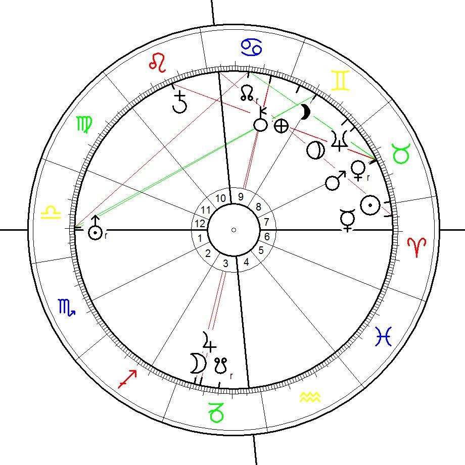 Birth chart for Adolf Hitler born on 20 April 1989, calculated for 17:56 (Doebereiner rectification) at Braunau, Austria
