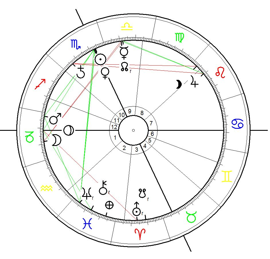 Dakota Access Pipeline submitted to Iowa Utilities Board - astrological chart calculated for 12:00 noon on 29 Oct 2014 at Des Moines, Iowa
