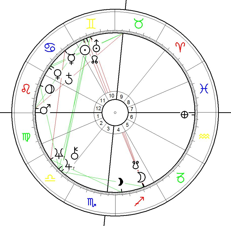 Donald Trump Birth Chart calculated for 14 June 1946 at 10:54 AM, Jamaica, New York