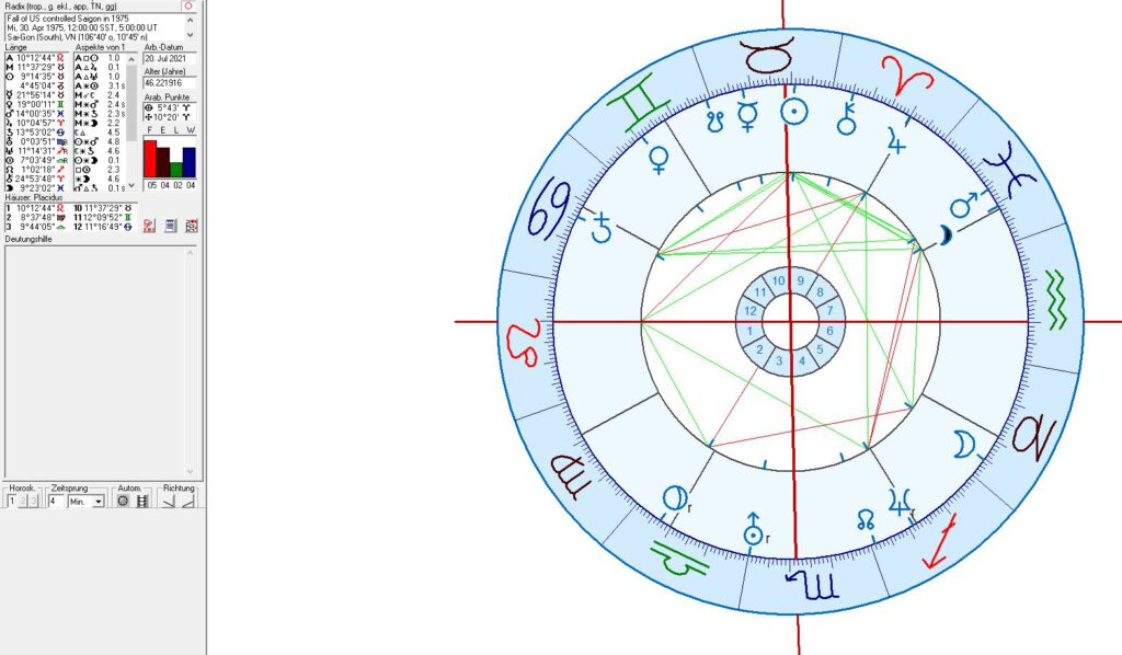 The Fall of Saigon in astrology
