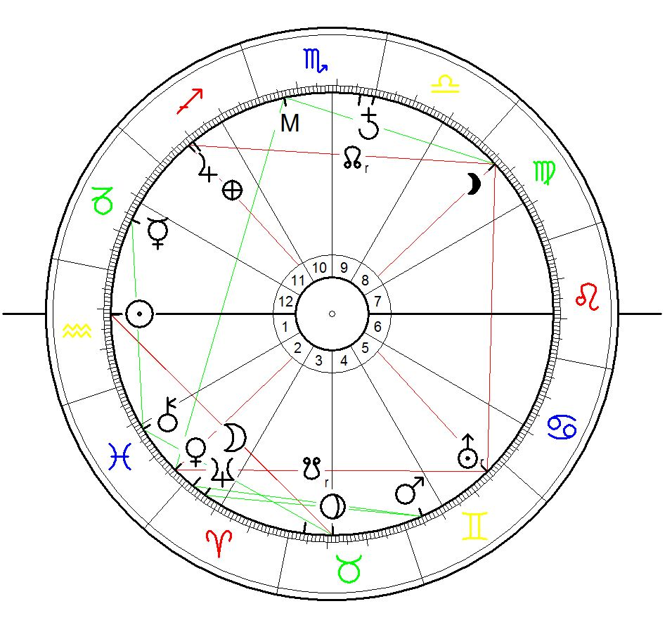 Sunrise Birth Chart for Shastriji Maharaj born on 31. Jan 1865 born at Mahelav, Gujarat, calculated for sunrise
