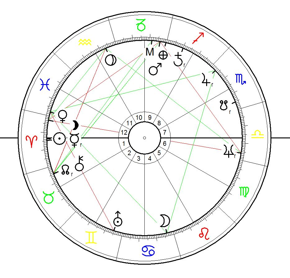 Sunrise Birth Chart for Swaminarayana bon on 3 April 1781 calculated for sunrise at Chhapaiya Uttar Pradesh,