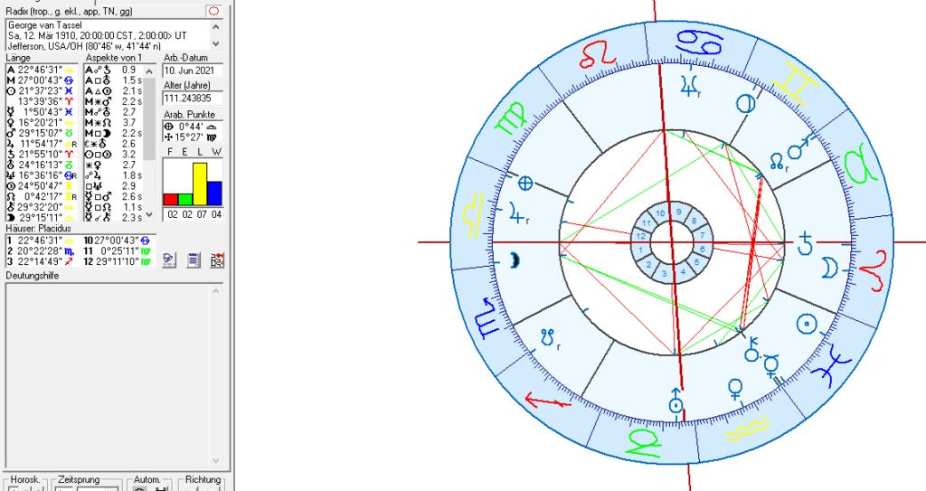 George van Tassel Birth Chart
